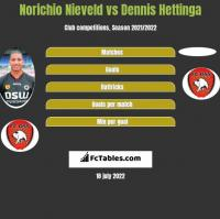 Norichio Nieveld vs Dennis Hettinga h2h player stats