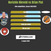 Norichio Nieveld vs Brian Plat h2h player stats