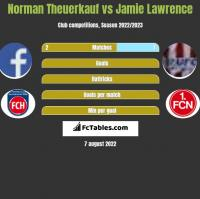 Norman Theuerkauf vs Jamie Lawrence h2h player stats