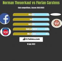 Norman Theuerkauf vs Florian Carstens h2h player stats