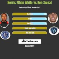 Norris Ethan White vs Ben Sweat h2h player stats