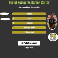 Nortei Nortey vs Darren Carter h2h player stats