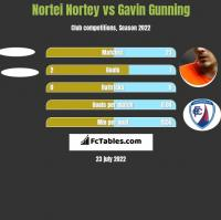 Nortei Nortey vs Gavin Gunning h2h player stats