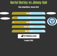 Nortei Nortey vs Jimmy Ball h2h player stats