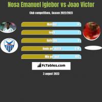 Nosa Emanuel Igiebor vs Joao Victor h2h player stats