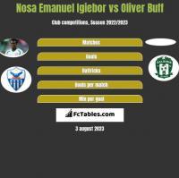 Nosa Emanuel Igiebor vs Oliver Buff h2h player stats