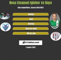 Nosa Emanuel Igiebor vs Rayo h2h player stats