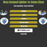 Nosa Emanuel Igiebor vs Sekou Cisse h2h player stats