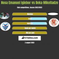 Nosa Emanuel Igiebor vs Beka Mikeltadze h2h player stats