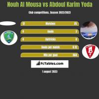 Nouh Al Mousa vs Abdoul Karim Yoda h2h player stats