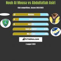 Nouh Al Mousa vs Abdulfattah Asiri h2h player stats