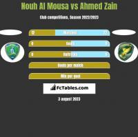 Nouh Al Mousa vs Ahmed Zain h2h player stats