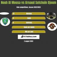 Nouh Al Mousa vs Arnaud Sutchuin Djoum h2h player stats