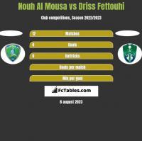 Nouh Al Mousa vs Driss Fettouhi h2h player stats