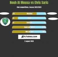 Nouh Al Mousa vs Elvis Saric h2h player stats