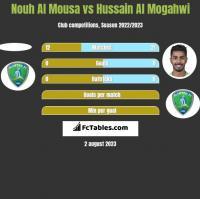 Nouh Al Mousa vs Hussain Al Mogahwi h2h player stats