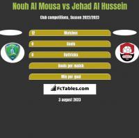 Nouh Al Mousa vs Jehad Al Hussein h2h player stats
