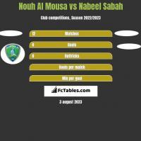 Nouh Al Mousa vs Nabeel Sabah h2h player stats