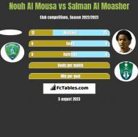 Nouh Al Mousa vs Salman Al Moasher h2h player stats