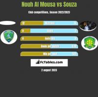 Nouh Al Mousa vs Souza h2h player stats