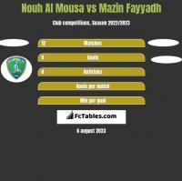 Nouh Al Mousa vs Mazin Fayyadh h2h player stats