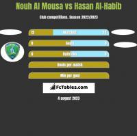 Nouh Al Mousa vs Hasan Al-Habib h2h player stats