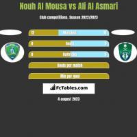 Nouh Al Mousa vs Ali Al Asmari h2h player stats
