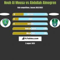 Nouh Al Mousa vs Abdullah Almogren h2h player stats