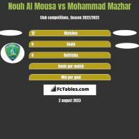 Nouh Al Mousa vs Mohammad Mazhar h2h player stats
