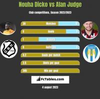 Nouha Dicko vs Alan Judge h2h player stats
