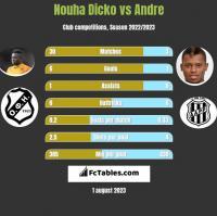 Nouha Dicko vs Andre h2h player stats