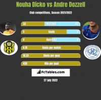 Nouha Dicko vs Andre Dozzell h2h player stats