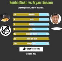 Nouha Dicko vs Bryan Linssen h2h player stats