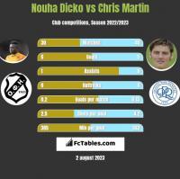 Nouha Dicko vs Chris Martin h2h player stats