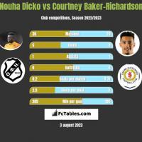 Nouha Dicko vs Courtney Baker-Richardson h2h player stats