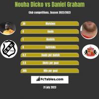 Nouha Dicko vs Daniel Graham h2h player stats