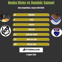 Nouha Dicko vs Dominic Samuel h2h player stats