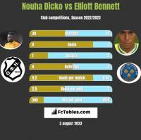 Nouha Dicko vs Elliott Bennett h2h player stats