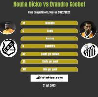 Nouha Dicko vs Evandro Goebel h2h player stats