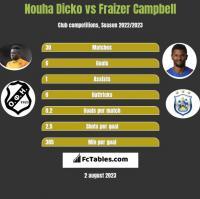 Nouha Dicko vs Fraizer Campbell h2h player stats