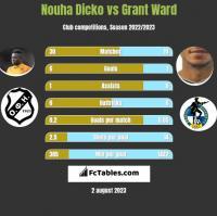 Nouha Dicko vs Grant Ward h2h player stats