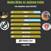 Nouha Dicko vs Jackson Irvine h2h player stats