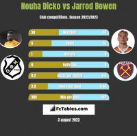 Nouha Dicko vs Jarrod Bowen h2h player stats