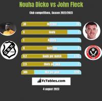 Nouha Dicko vs John Fleck h2h player stats