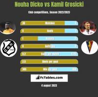 Nouha Dicko vs Kamil Grosicki h2h player stats