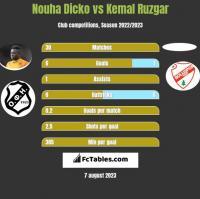 Nouha Dicko vs Kemal Ruzgar h2h player stats