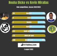 Nouha Dicko vs Kevin Mirallas h2h player stats