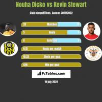 Nouha Dicko vs Kevin Stewart h2h player stats