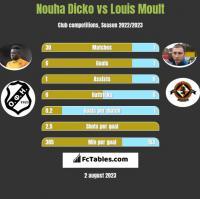 Nouha Dicko vs Louis Moult h2h player stats