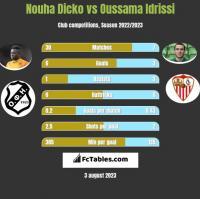 Nouha Dicko vs Oussama Idrissi h2h player stats